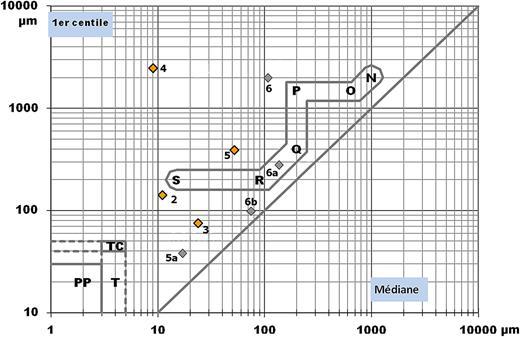 Diagramme de Passega. SR: dépôt de suspension uniforme trahissant une vitesse de fond trop faible pour produire un classement quelconque (exemple: dépôts de lits majeurs). RQ: dépôt de suspension gradée apparaissant lorsque la charge dépasse la capacité de transport. QP: dépôt de sédiments transportés par roulement, avec une part de suspension (courant pas encore assez capacitif). PO: dépôt comprenant de plus en plus de grains roulés. ON: dépôt dont seuls subsistent les grains roulés, les suspensions étant totalement entraînées. Les surfaces PP, TC et T correspondent à des dépôts très fins de décantation totale.