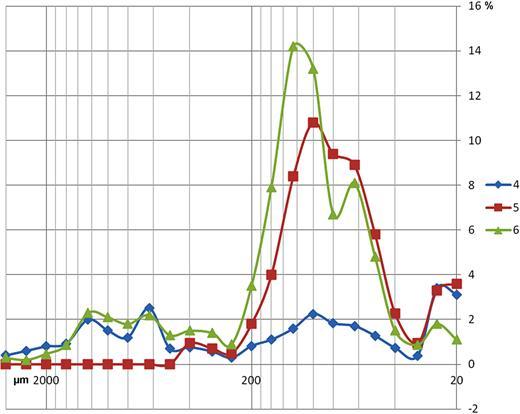 Courbes granulométriques des échantillons détritiques supérieurs (coupe de droite). On remarque un certain parallélisme entre ces courbes.