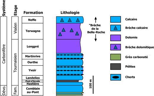 """Lithostratigraphie de la zone étudiée. Les phénomènes observés se trouvent dans les formations d'Yvoir (grotte """"Nico"""") et de l'Ourthe (d'après Mottequin et Marion, 2012)."""