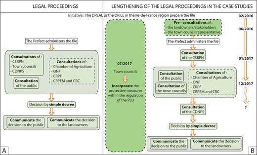 Comparison between the expected and actual legal proceedings of the two prefectural decrees (the Prefectural Decree of the departmental list of geological sites of interest and the APPG) according to the case study of Grignon and the Ferme de l'Orme. A. The expected legal proceedings are supposed to be fast and easy to enact due to their decentralised nature. B. The actual legal proceedings are considerably lengthened by unforeseen, yet necessary steps. Dark green: relatively long step; dashed contour: step only occurs when the territorial entities are concerned.