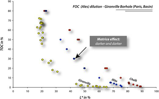 L* (black/white) vs. TOC: experimental dilution of Ales FOC in illite and chalk matrix and natural dilution of a serie of westphalian coals from Gironville borehole 101 (Paris Basin)