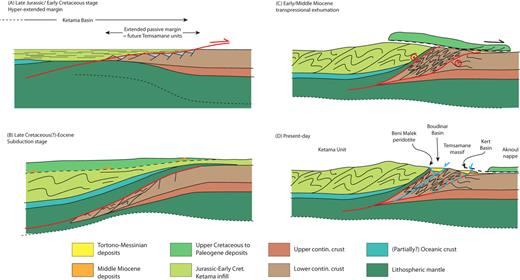 Schematic cross-sections illustrating the evolution from oceanization to closure of the Rifian Basin.