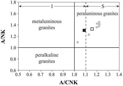 A/NK vs. A/CNK diagram for the granites C2-4 (black square) and CG (white square) of this study, and for the granites (grey circles) studied by Gigliuto et al. (2004).