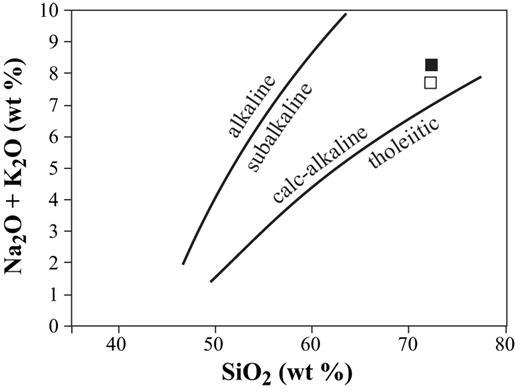Na2O+K2O vs. SiO2 diagram for the granites C2-4 (black square) and CG (white square).