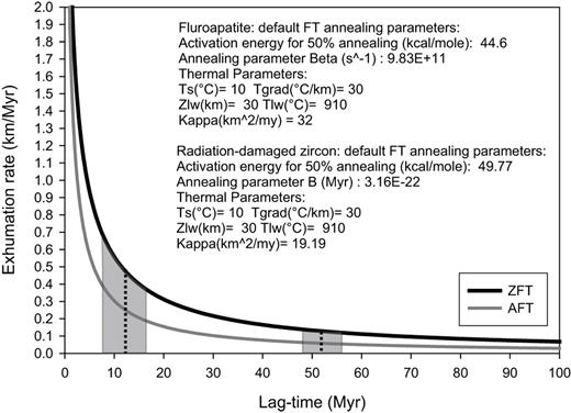 First order estimates of source area exhumation rates from detrital apatite and zircon fission-track minimum-age and central-age lag times are derived from the 1-D steady-state thermal advection model age2edot by Brandon (see Ehlers et al., 2005 for details). Model parameters given in the plot are: Ts: surface temperature; Tgrad: thermal gradient; Zlw: crustal thickness; Tlw: temperature at the base of the crust; kappa: thermal diffusivity. The lag time (Myr) is the time difference between the age of deposition and the fission-track age. The black dotted lines show the mean lag-time estimates of the combined AFT and combined ZFT samples. The exhumation rate is estimated from the Y-axis.