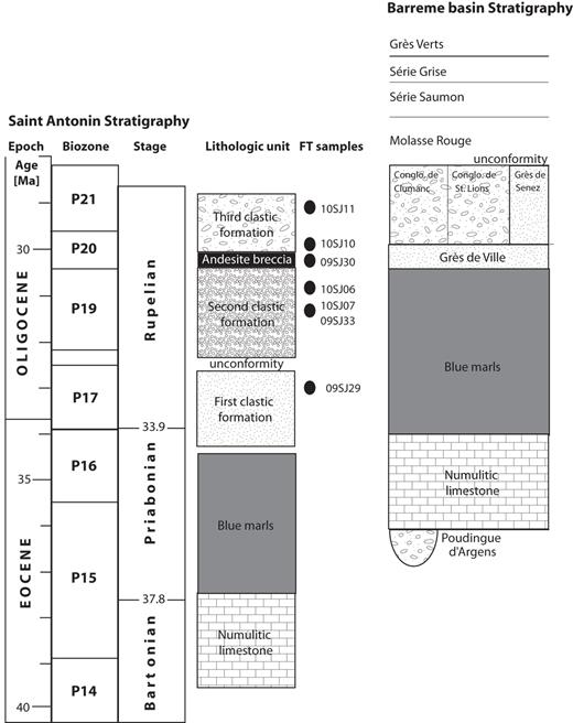 Simplified stratigraphic columns of the Saint Antonin basin, showing stratigraphic position of the samples in the log (modified after Bodelle, 1971; Stanley, 1980; Callec, 2001), and the Barrême basin (modified after Jourdan et al., 2013).