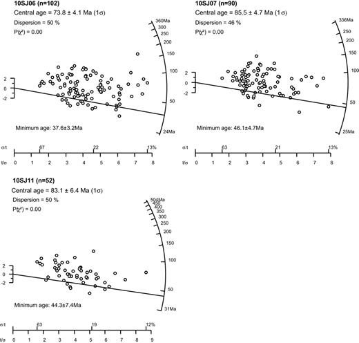 Detrital AFT age data shown in radial plots for samples 10SJ06 and 10SJ07 of Formation 2, and sample 10SJ11 of Formation 3. Graphs were plotted and central and minimum ages were calculated with the RadialPlotter program by Vermeesch (2009).