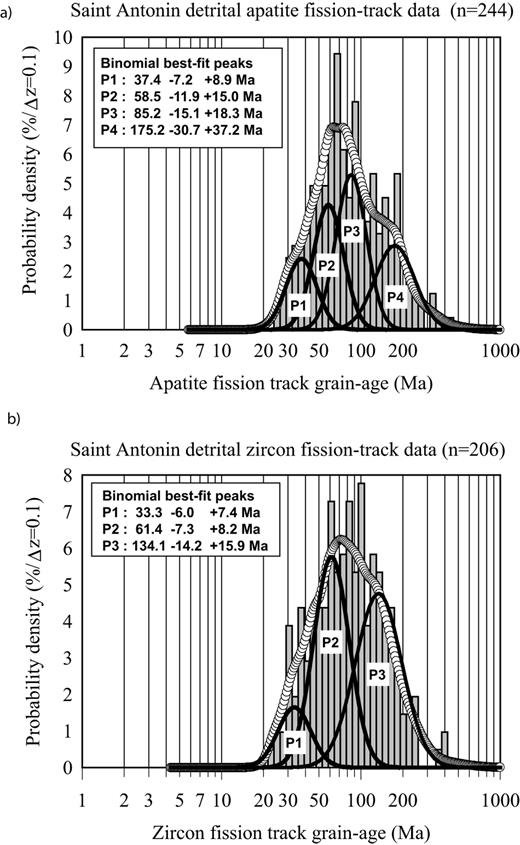 a) and b) are respectively the observed grain-age distributions (dotted curves) and binomial best-fit peaks (black curves) of the combined AFT and ZFT data of the clastic Saint Antonin basin Formations 1 to 3, determined with the BINOMFIT program of Brandon (see Ehlers et al., 2005).