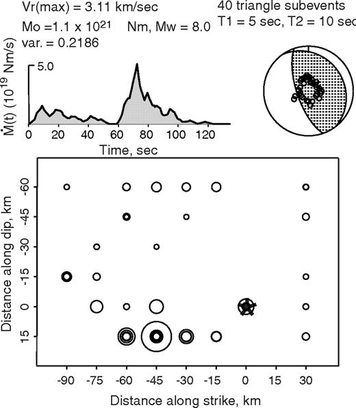 Effects of kinematic constraints on teleseismic finite source spatial distribution of subevents for the 2007 peru earthquake rupture obtained by iterative deconvolution of 50 fandeluxe Image collections
