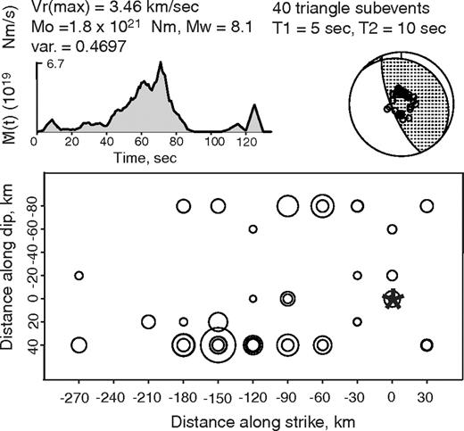 Effects of kinematic constraints on teleseismic finite source spatial distribution of subevents for the 2001 peru earthquake rupture obtained by iterative deconvolution of 46 fandeluxe Image collections