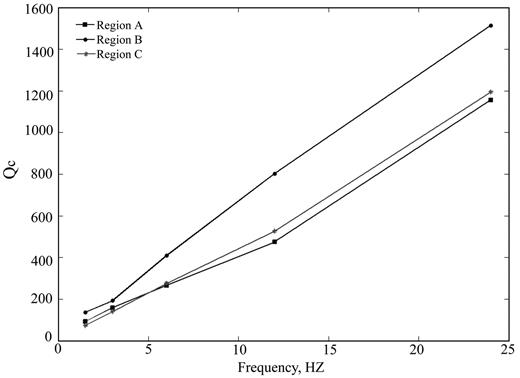 the frequency dependence of qc for different regions of georgia