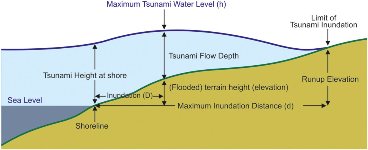 Proposal for a New Integrated Tsunami Intensity Scale (ITIS‐2012)A ...