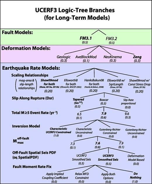 Uniform California Earthquake Rupture Forecast Version 3 Ucerf3