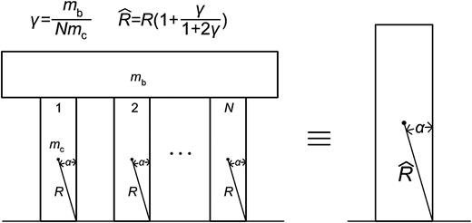 Role Of The Rotational Inertia On The Seismic Resistance Of Free