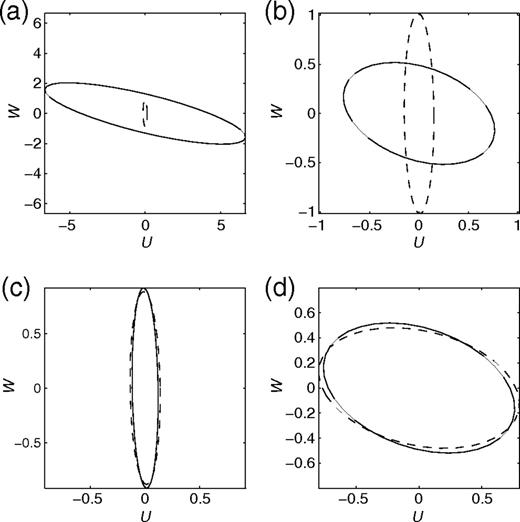 Effect of local fluid flow on rayleigh waves in a double porosity particle motions uw of two rayleigh waves in the double porosity solid fandeluxe Images
