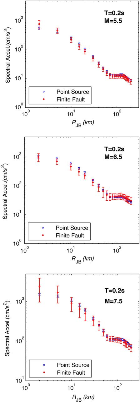 Synthetic seismograms using a hybrid broadband groundmotion comparison of 02 s spectral acceleration for top m 55 middle fandeluxe Choice Image