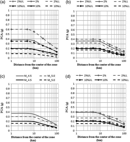 Effect of seismic source model parameters on the probabilistic sensitivity of the hazard to different parameters of areal source zone a b fandeluxe Choice Image