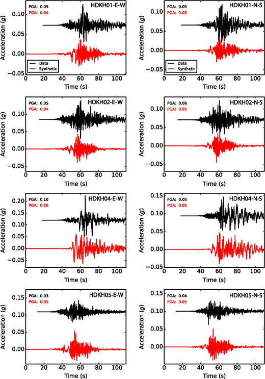 Evaluating a kinematic method for generating broadband ground comparison of horizontalcomponent acceleration time series left ew right fandeluxe Choice Image