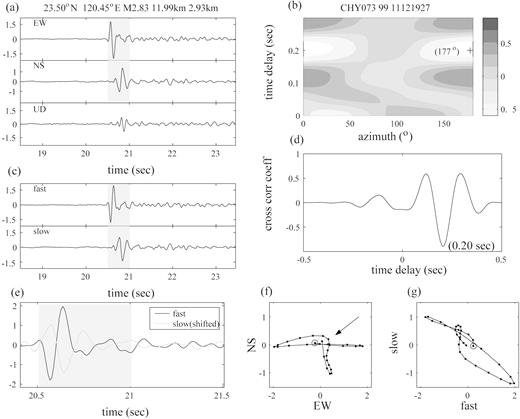 Systematic analysis of shear wave splitting in the aftershock zone an example of sws analysis with the cc method using strong motion data fandeluxe Images