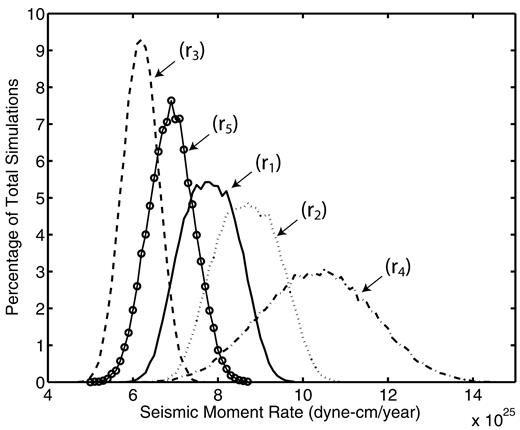 Comparison of seismic and geodetic scalar moment rates across the distribution of the average seismic moment rate since 1857 r1 and 1871 r2 fandeluxe Image collections