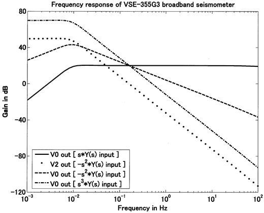 Tilt Measurement Using Broadband Velocity Seismogramstilt