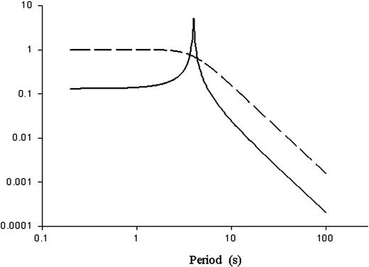 Tutorial On Gravitational Pendulum Theory Applied To Seismic Sensing