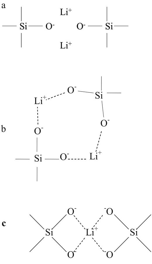 Structure Of Lithium Containing Silicate And Germanate Glasses The