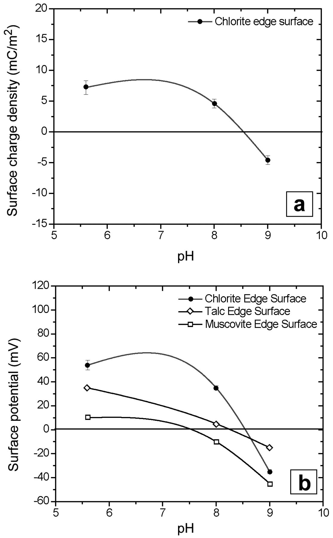 Anisotropic Surface Charging Of Chlorite Surfaces Clays And Clay