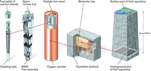 The KBS-3 method. The method involves encapsulating the spent fuel in copper canisters which are then emplaced, surrounded by a buffer of bentonite clay, in deposition holes in a tunnel system at a depth of 400–700 m in the bedrock (SKB, 2011, reproduced with permission). BWR: boiling water reactor.