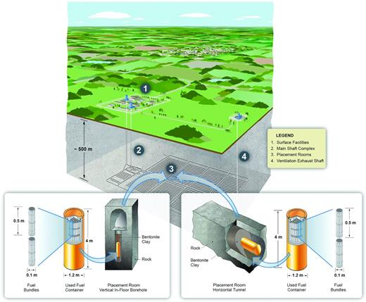 Two options for disposal according to the Canadian concept: the containers will be placed in vertical boreholes drilled in the ground along the axis of a placement room, or placed horizontally within the confines of a placement room, depending on the nature of the rock and characteristics of the site (from Nuclear Waste Management Organization, 2012; reproduced with permission).