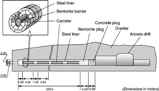Longitudinal section of a disposal drift for the Spanish reference granite case (from ENRESA, 2000; reproduced with permission).