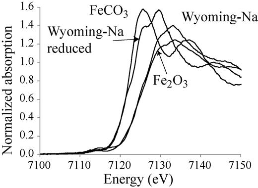 XANES spectra of the standards compared to natural and artificially reduced Wyoming MX-80 montmorillonite (Na dithionite).
