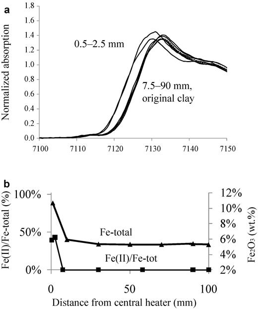 ABM1 Calcigel. (a) XANES spectra of the samples and original clay (dashed line). (b) Fe(II) (squares) and Fe2O3 (triangles) content in the block. The reference value of the original clay is located at 100 mm in the Figure.