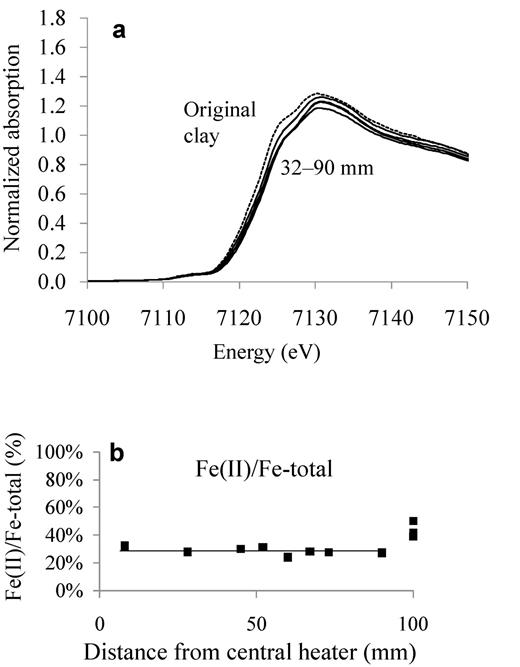 ABM1 Callovo-Oxfordian. (a) XANES spectra of the samples and original clay (dashed line). (b) Fe(II) (squares) content in the block. The reference value of the original clay is located at 100 mm in the Figure.