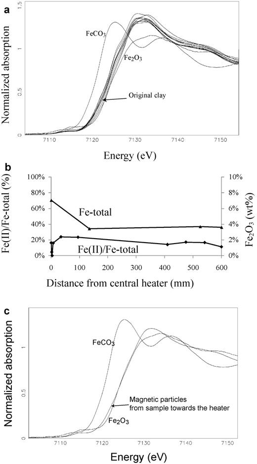 TBT MX-80. (a) XANES spectra of the samples and original clay (dashed line). (b) Fe(II) and Fe2O3 content in the block. The reference value of the original clay is at 600 mm. (c) XANES spectrum of separated magnetic particles from the bentonite—canister interface compared to the Fe(II) and Fe(III) references.