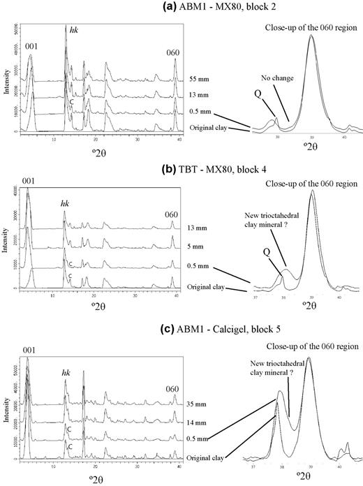 XRD patterns of (a) MX-80 (ABM1), (b) MX-80 (TBT), and (c) Calcigel (ABM1) with distances from the heater, compared to the original clays. C = cristobalite and Q = quartz.