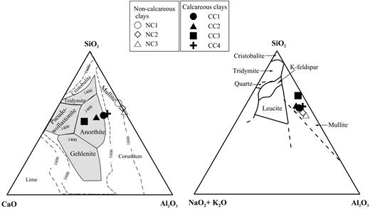 Modified Mineral Phases During Clay Ceramic Firing Clays And Clay