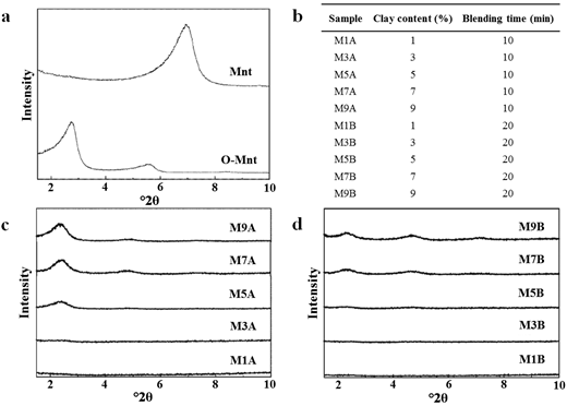 (a) XRD patterns of Mnt and O-Mnt. (b) Sample list of O-Mnt/PMMA composites corresponding to clay content and blending time. (c,d) XRD patterns of O-Mnt/PMMA composites with (c) 10 min and (d) 20 min of blending time. (Image reproduced here from Wang et al., 2006, with the permission of John Wiley & Sons.)