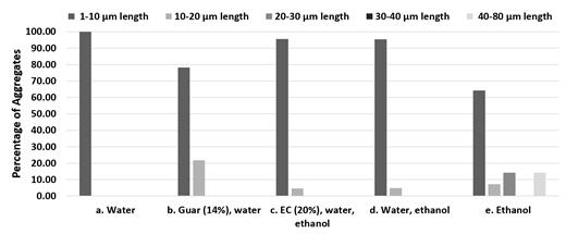 Size distribution histogram of kaolinite (0.3 g) aggregates dispersed in water and ethanol with and without ethyl cellulose and guar gum. The solvents or solvent mixtures used were as follows: (a, b) 15 mL of water, (c, d) 37.5 mL of water and 11.25 mL of ethanol, and (e) 6.5 mL of ethanol. The five aggregate length ranges considered were from left to right 1 – 10 μm, 10–20 μm, 20–30 μm, 30–40 μm, and 40 –80 μm.