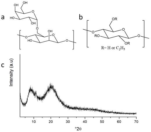 The chemical structures of (a) guar gum, (b) ethyl cellulose, and (c) XRD pattern of ethyl cellulose.