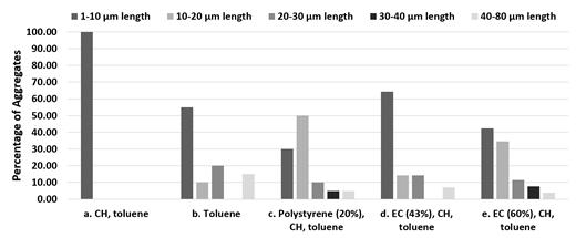 Size distribution histogram of aggregates of kaolinite (0.3 g) in non-aqueous solvents with and without polystyrene and ethyl cellulose (EC). The following non-aqueous solvents or solvent mixtures were used: (a) 5 mL of cyclohexane and 1.5 mL of toluene, (b) 6.5 mL of toluene, (c) 5 mL of cyclohexane and 1.5 mL of toluene, (d) 5 mL of cyclohexane and 4.5 mL of toluene, and (e) 5 mL of cyclohexane and 9 mL of toluene. The five aggregate length ranges considered were from left to right 1 – 10 μm, 10–20 μm, 20–30 μm, 30–40 μm, and 40–80 μm.