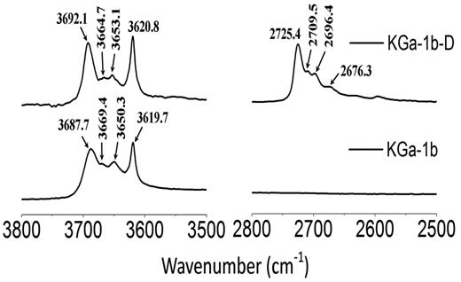 ATR-FTIR spectrum of KGa-1b and deuterated KGa-1b (KGa-1b-D). Close-ups of the 3800–3500 and 2800–2500 cm–1regions are shown.