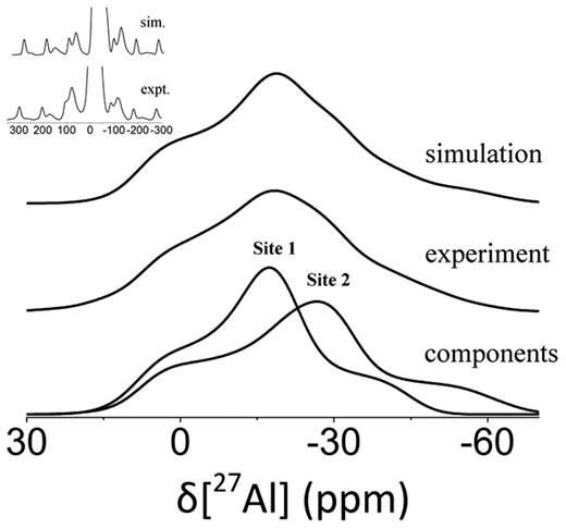 27Al MAS NMR spectra of KGa-1b at 4.7 T fitted to a simulated spectrum using two unique Al sites. A close up of the side bands is shown as an inset. The chemical shift value and quadrupolar parameters of each site are summarized in Table 1.