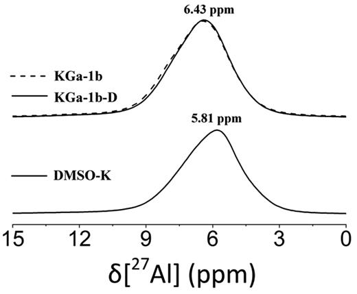 27Al MAS NMR spectra of DMSO-K compared to KGa-1b and KGa-1b-D. These spectra were obtained at 21.1 T using a MAS rate of 18 kHz. The removal of 88% of interlayer DMSO resulted in a line shape of KGa-1b-D almost identical to the one of KGa-1b.