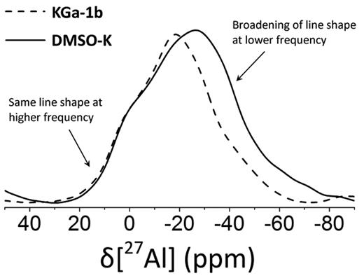 Superposition of the experimental 27Al MAS NMR spectra of KGa-1b and DMSO-K recorded at 4.7 T. The broadening towards lower frequency in DMSO-K was likely due to higher values of CQ (see text).