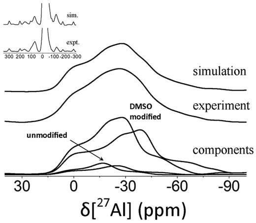 27Al MAS NMR spectra of DMSO-K recorded at 4.7 T fitted to a simulated spectrum using two unique Al sites each for the DMSO modified and unmodified kaolinite phases. A close up of the side bands is shown as an inset. The chemical shift value and quadrupolar parameters of each site are summarized in Table 2.