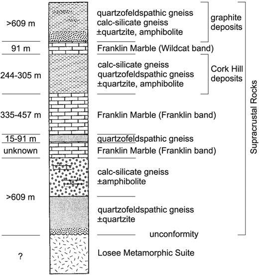 Mesoproterozoic Graphite Deposits New Jersey Highlands Geologic