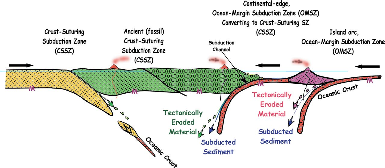 Subduction Zone Recycling Processes And The Rock Record Of Crustal