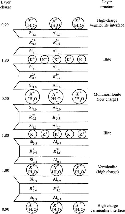 Vermiculitization of smectite interfaces and illite layer growth as schematic representation of the distribution of charges in an i s crystal using a three component structure fandeluxe Images