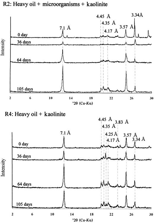 Interaction between clay minerals and hydrocarbon utilizing x ray powder diffraction analyses of the heavy oil microorganism kaolinite complexes fandeluxe Gallery
